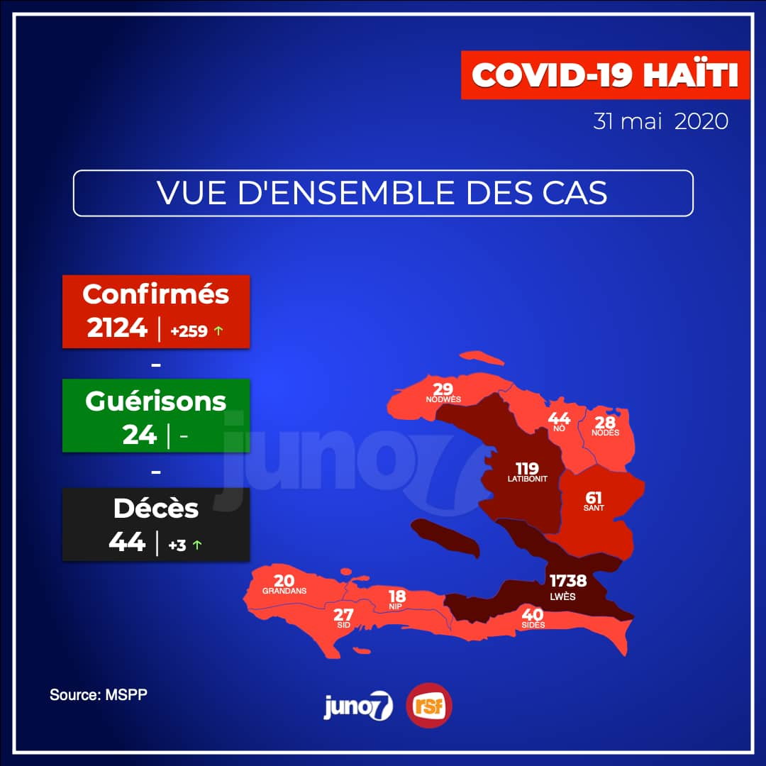 Covid-19 - Haïti : 2 124 cas confirmés, 259 nouveaux cas, 3 décès en un jour