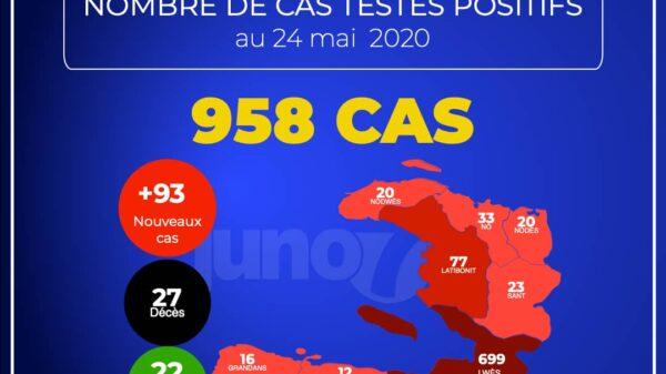 Covid-19 - Haïti : 958 cas confirmés, 93 nouveaux cas et un décès en 24 heures
