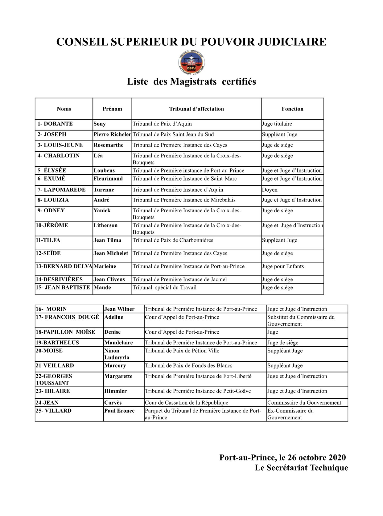 CSPJ- Liste des Magistrats certifiés