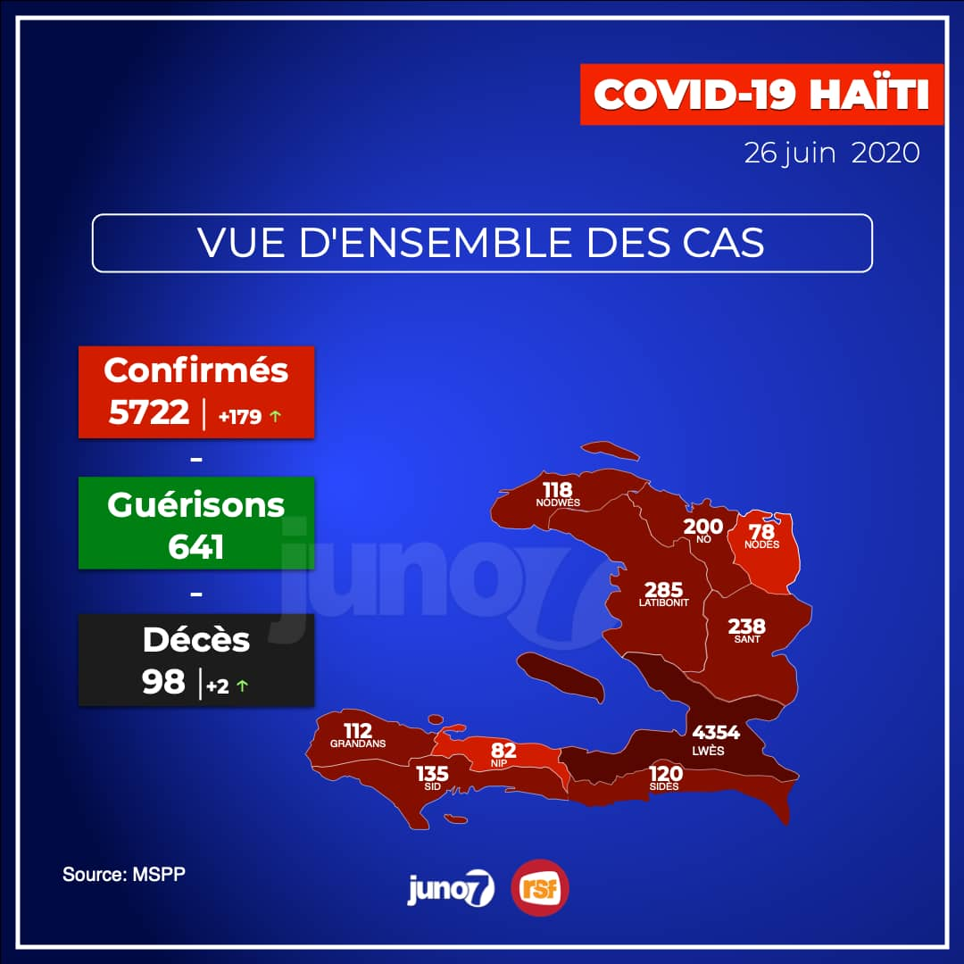 Covid-19-Haïti: 179 nouveaux cas et 2 nouveaux morts