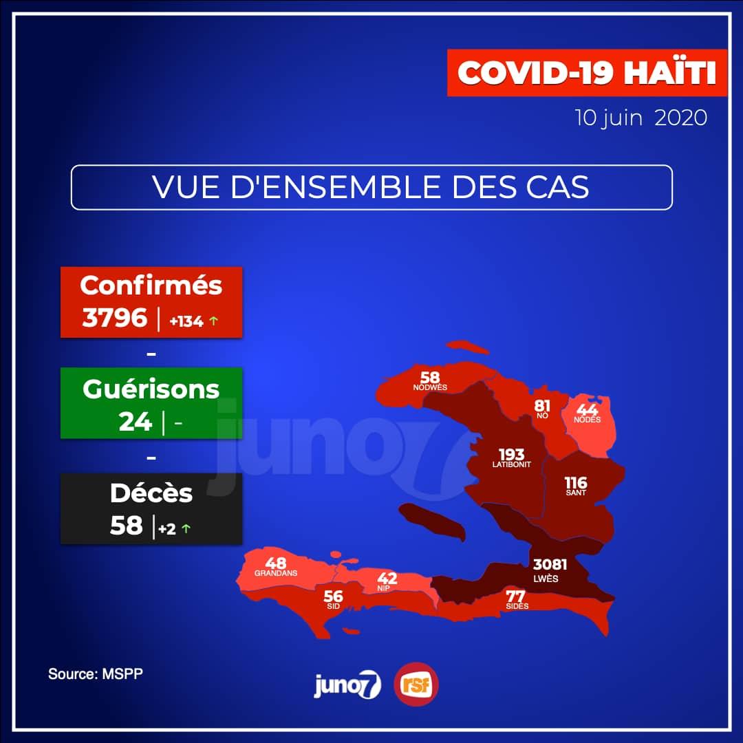Covid-19 - Haïti: 134 nouveaux cas et 2 autres décès