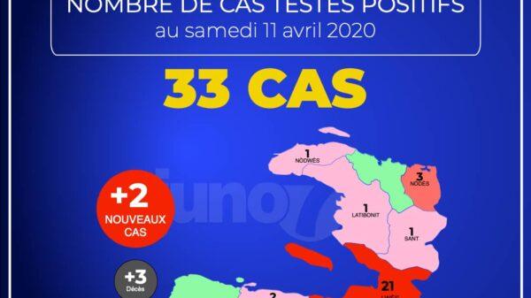 Haïti-Covid-19 : un troisième décès recensé
