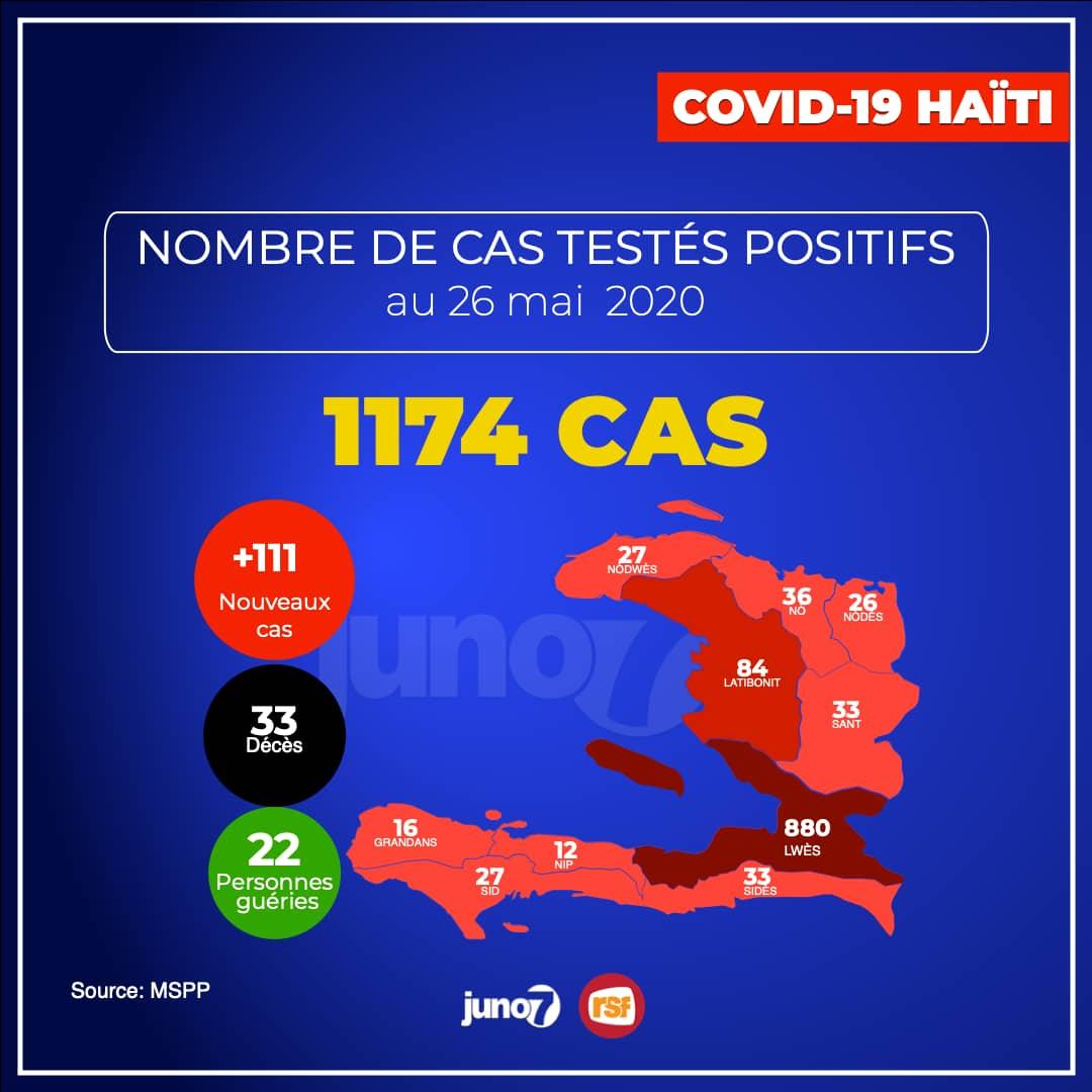 Covid-19 - Haïti : 1 174 cas confirmés, 111 nouveaux cas et 2 décès uniquement dans l'Ouest
