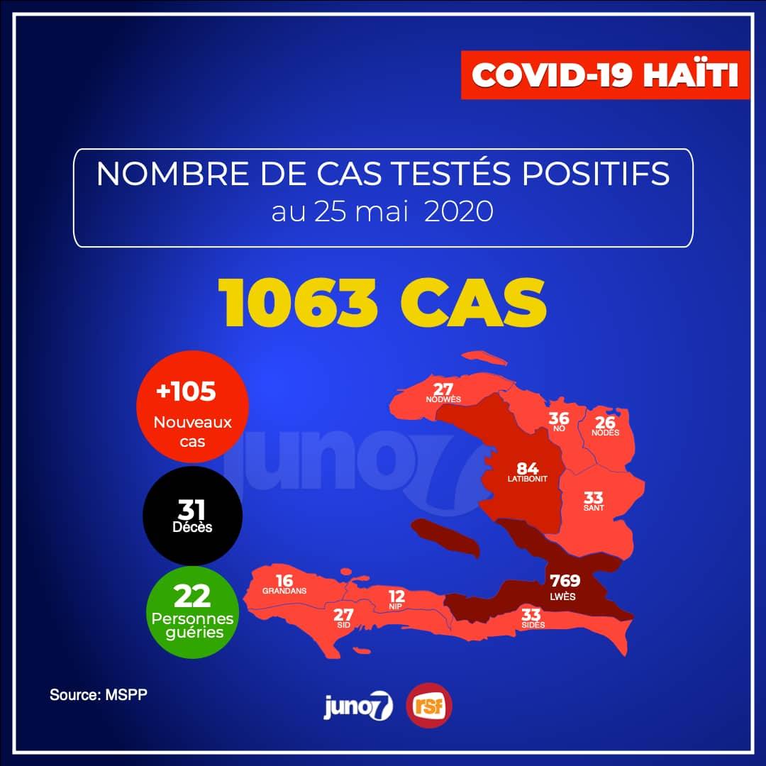 Covid-19 - Haïti: 1 063 cas confirmés, 105 nouveaux cas et 4 décès en 24 heures
