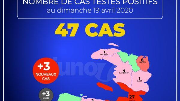 Haïti compte officiellement 47 cas de coronavirus