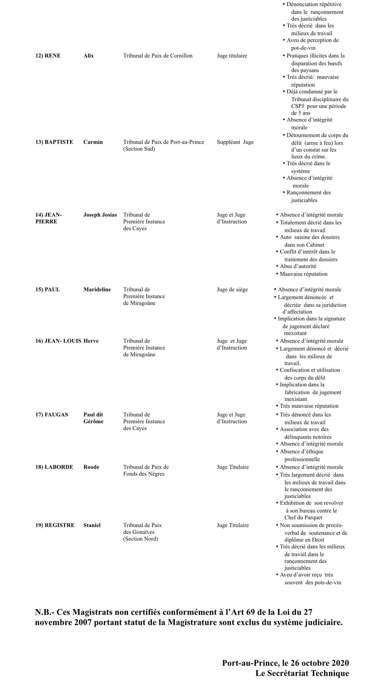 Liste des CSPJ- Magistrats non certifiés