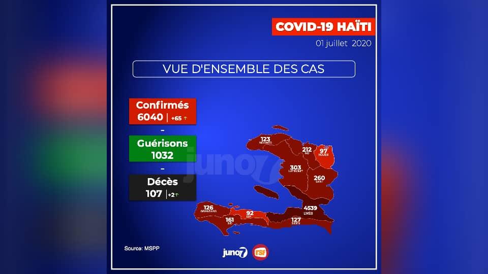 Covid-19: Haïti franchit la barre des 6 000 infectés
