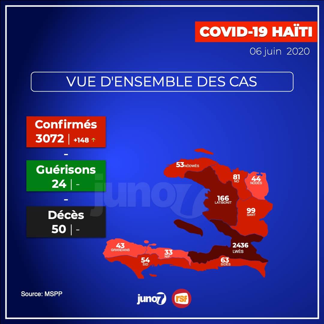 Covid-19 : Haïti, 148 nouveaux cas, le bilan s'élève à 3 072 cas confirmés