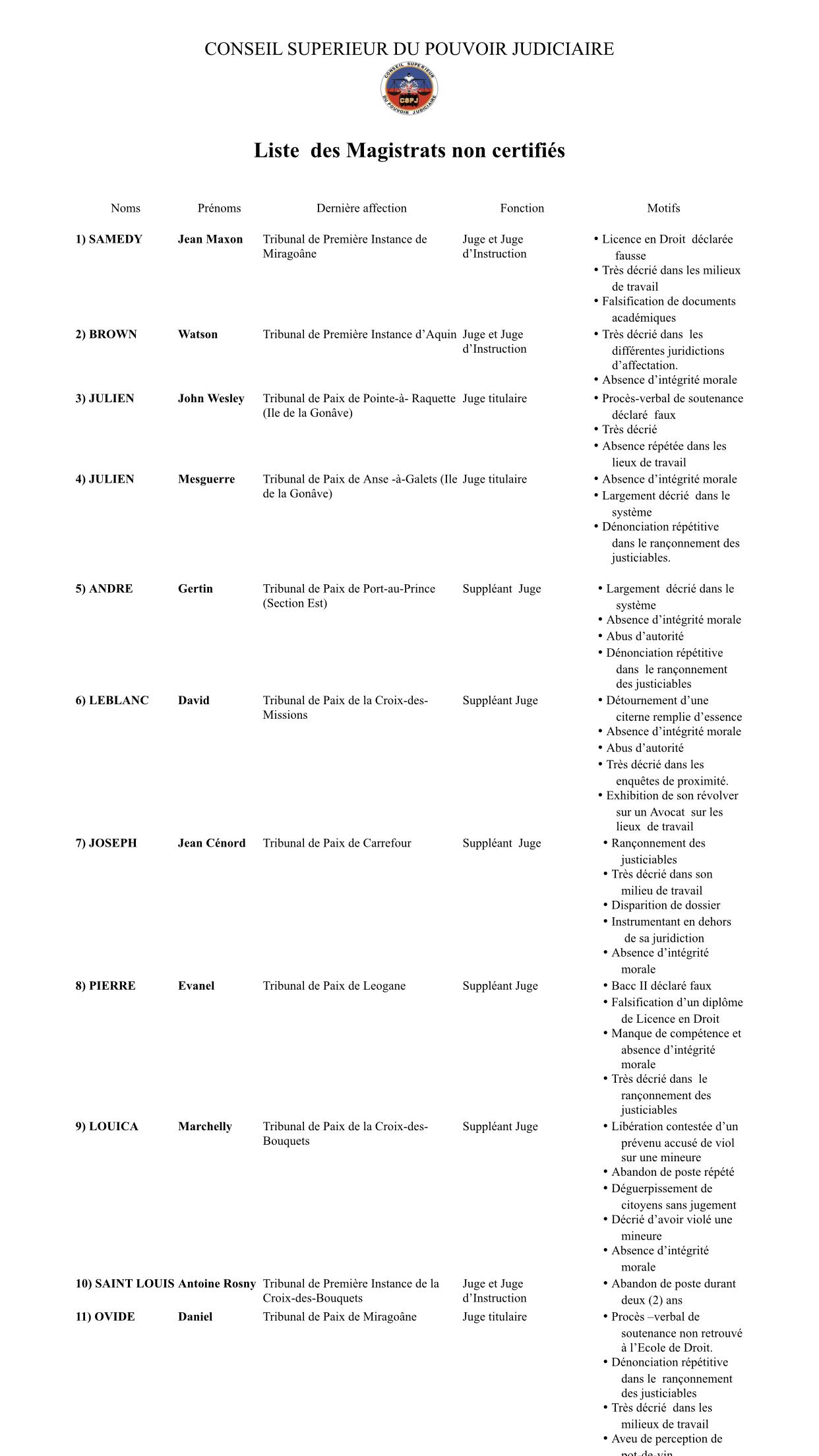 Cspj-Liste des Magistrats non certifiés