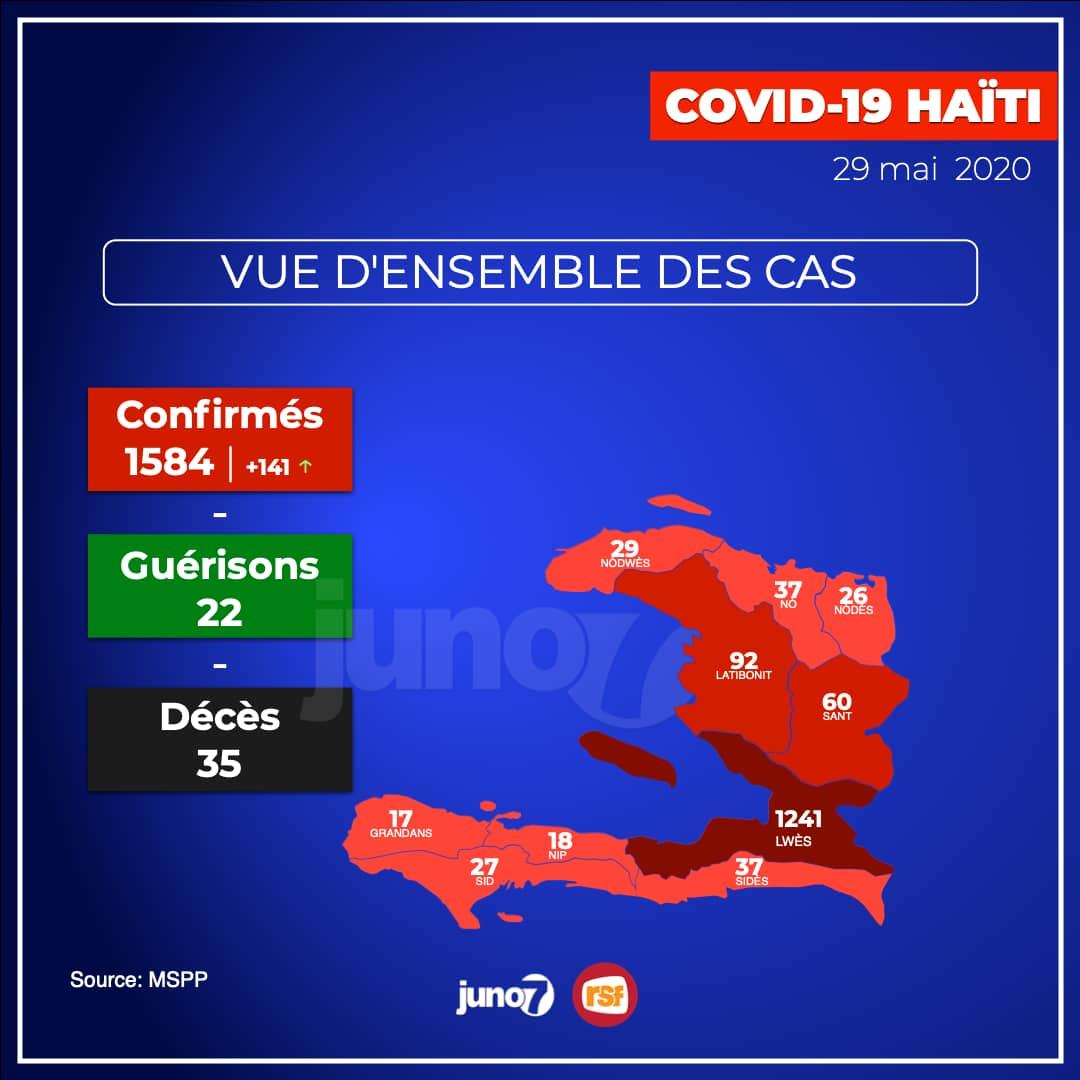 Covid-19 - Haïti : 1 584 cas confirmés, 141 nouveaux cas en un jour