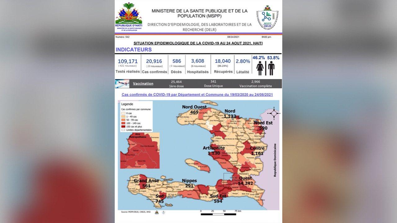 Kovid-19: 26 nouvo ka ki vin bay yon total plis pase 20 mil ka konfime depi lè maladi a an Ayiti selon MSPP